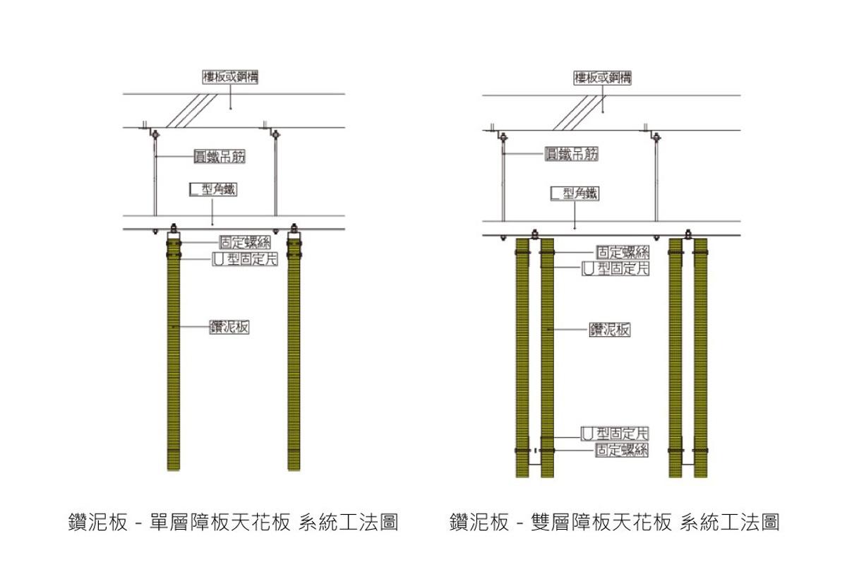 鑽泥板障板天花板系統施工方法。